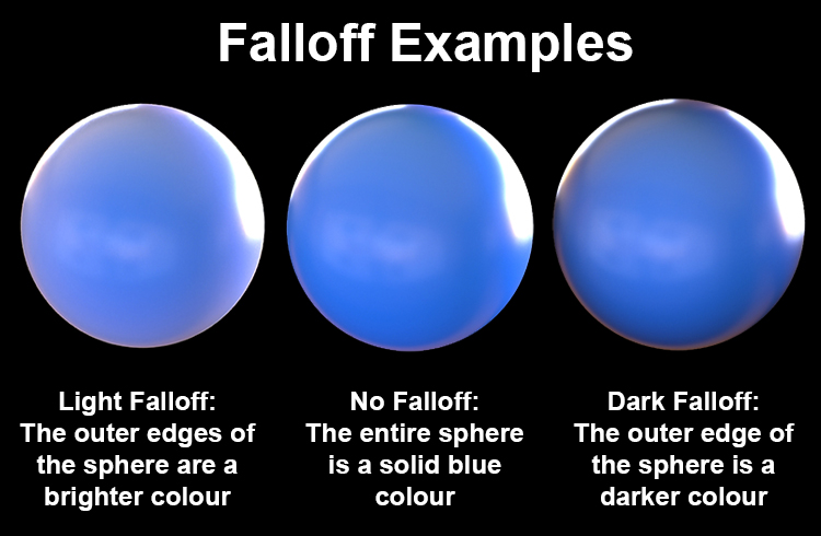 Examples of fallof maps in 3D