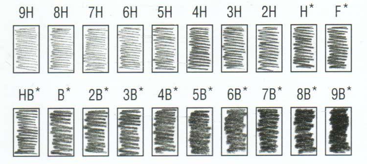 Pencil grading chart